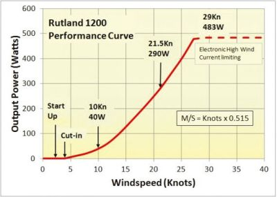 Rutland WG1200 Rüzgar Jeneratörü, 24V